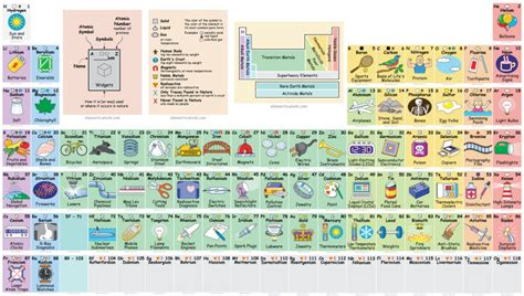 Cyanide Periodic Table by Interactive Periodic Table Reveals Exactly How We Use All