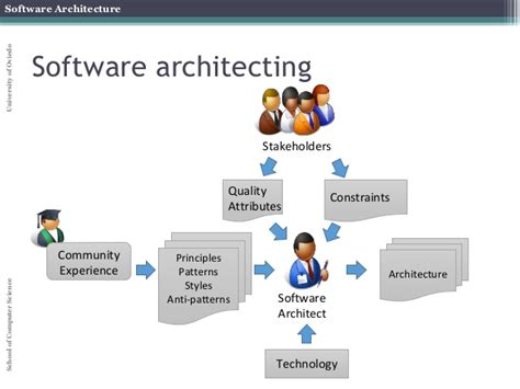 architect software software architecture course part iii taxonomies