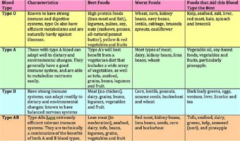 blood type diet chart here s the blood type diet chart you must follow