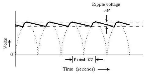 dc link capacitor ripple current calculation dc ripple capacitor calculator 28 images what is ripple sunpower uk circuit analysis wave