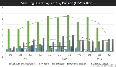 samsung s tough year ahead android authority