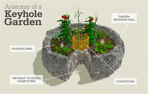 How To Make A Hugelkultur Raised Garden Bed 1 Million Women Keyhole Garden Layout