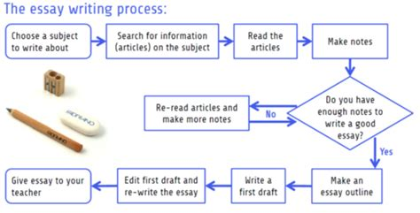 Essay On The Writing Process by College Essays College Application Essays Essay On The Writing Process