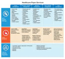 Connected Care Claims Address Infosys Bpo Healthcare Bpo Industries Offerings