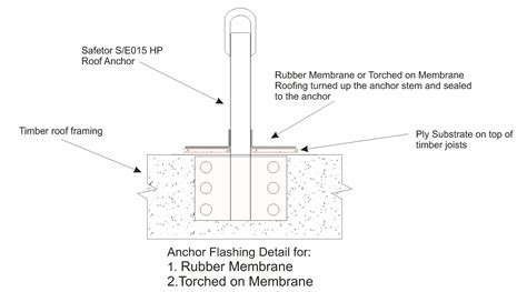Structural Insulated Panel Home Kits membrane flashing detail