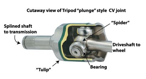 what is a cv joint ricks free auto repair advice ricks