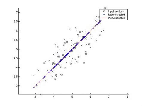 pattern recognition and image analysis using matlab exles statistical pattern recognition toolbox for matlab