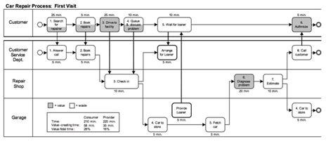 bpmn 2 0 class diagram figure 1 a bpmn swimlane diagram with the customer