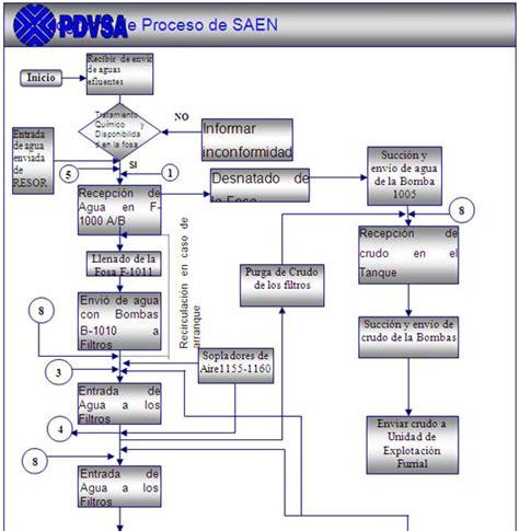 flujograma de mantenimiento de vehiculos elaboraci 243 n de mapas de riesgos y evaluaci 243 n de riesgos