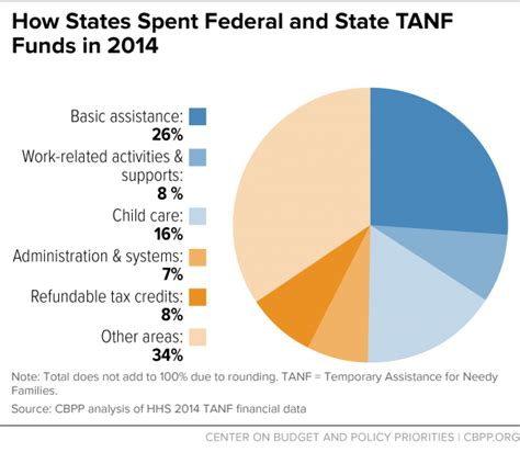 how states use federal and state funds under the tanf