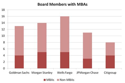 Nyu Mba Gre Scores by Kagan World Ut Mccombs Mba Essays