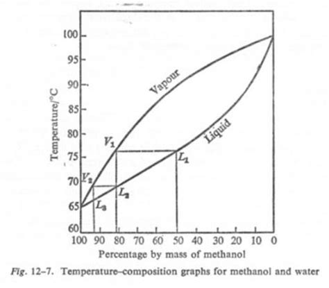 looking for phase equilibria diagrams for methanol