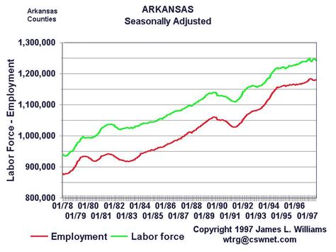 Arkansas Unemployment Office unemployment office conway ar roland arkansas ar profile