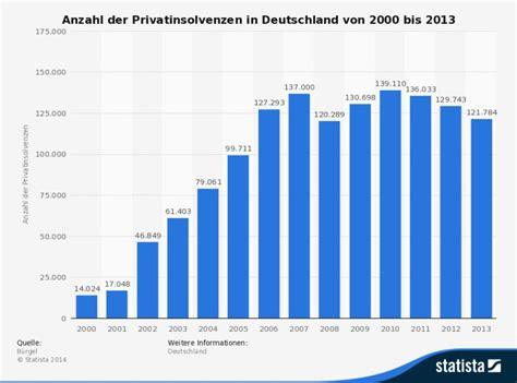 Privatinsolvenz Auto by Statistik Zu Privatinsolvenzen In Deutschland Bis 2013