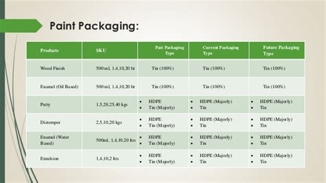 Of Ta Mba Cost by Analysis Of Paint Industry Modes Of Packaging And Usage