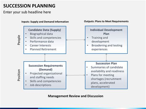 succession plan templates succession planning powerpoint template sketchbubble