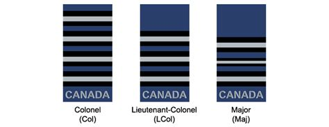 canadian military rank structure for the air force navy and army royal canadian air force national defence canadian