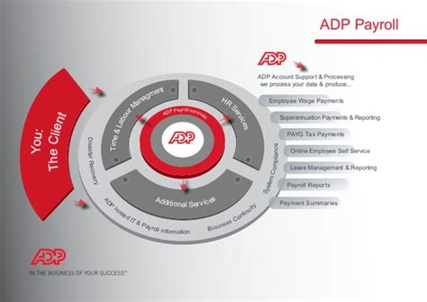 Adp Select Background Check Adp Check Verification Autos Post