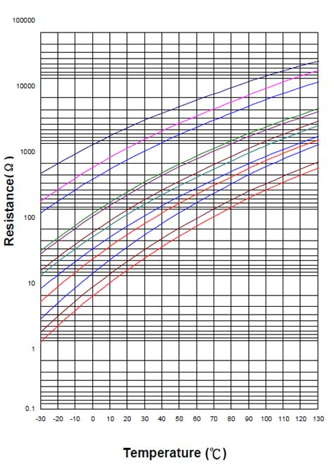 ntc thermistor values thermistor resistance table images