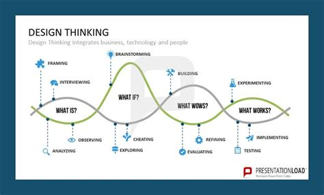 design thinking technology 206 best images about design thinking on pinterest