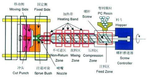 Home Workshop Design Layout Injection Molding Machine