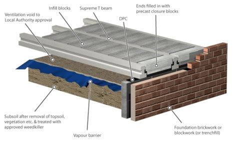 Cinder Block Home Plans by Block Amp Beam Flooring