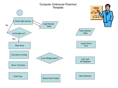 ppt computer clubhouse flowchart template powerpoint