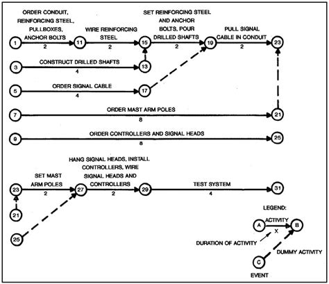 cpm diagram file cpm network diagram jpg