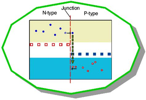how a pn diode works how a pn junction diode works