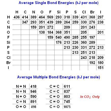 Bond Length Table by Bond Energy Worksheet Casademateo