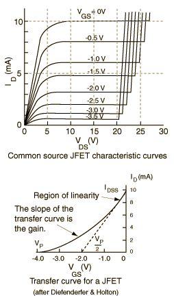 fet transistor characteristic field effect transistors