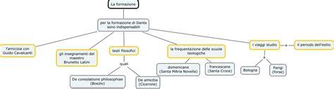 testi filosofici la formazione di dante miriana mappa concettuale