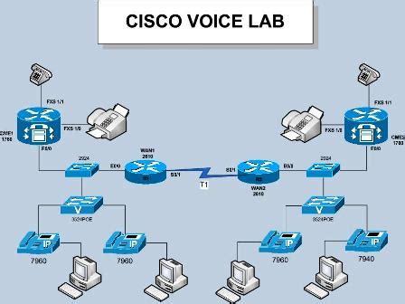 free ccna voice training videos voicecertscom ccie ccna voice lab