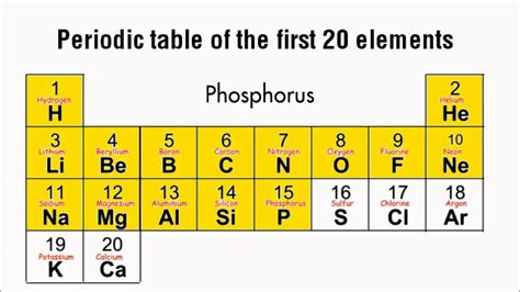 10 Elements Of The Periodic Table by