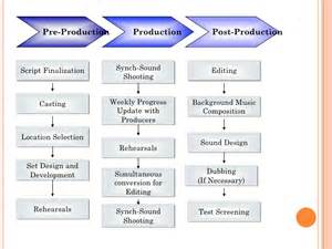Production Business Plan Template by Business Plan