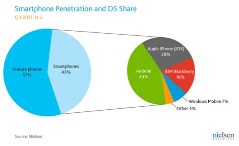 most current android os android still most popular smartphone os ios holds steady in second place techcrunch