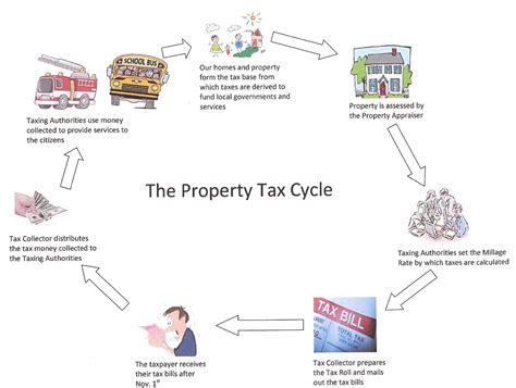Are Property Taxes Record Property Tax Information