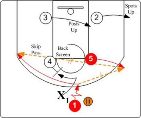 triangle offense diagram basketball world nba tips triangle offense