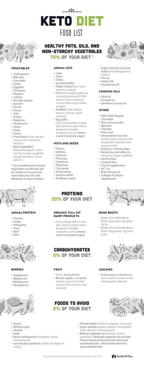 printable keto food list keto diet food list for ultimate fat burning perfect