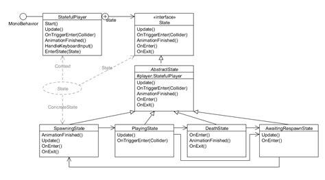 design pattern for multiple data sources paul gestwicki s blog june 2011