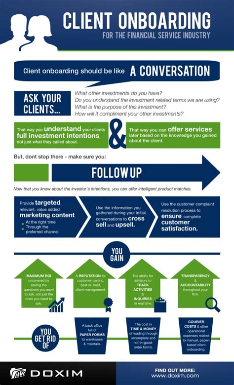 Client Onboarding For The Financial Service Industry Infographic Client Onboarding Templates