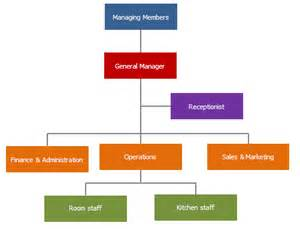 guest house business plan human resource plan