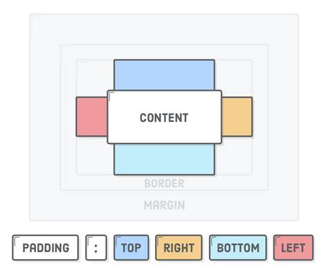 tutorial css padding css box model tutorial html css is hard