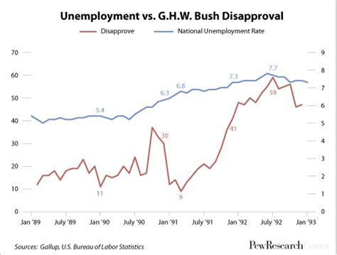 george w bush unemployment rate it s all about jobs except when it s not pew research