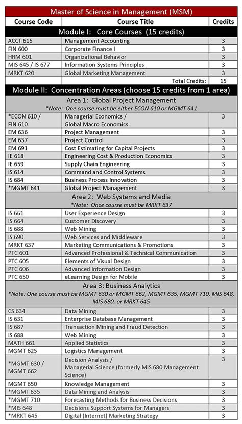Njit Mba Curriculum by Ms In Management Curriculum School Of Management
