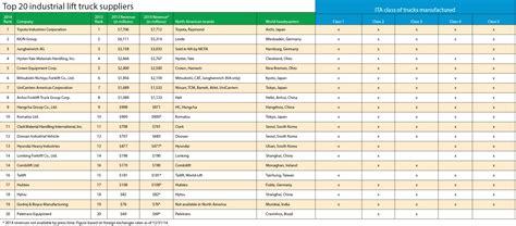 Global Mba Ranking 2015 Pdf by Toyota Blijft Grootste Mondiale Heftruckleverancier