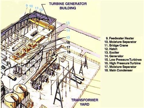key areas of a nuclear power plant