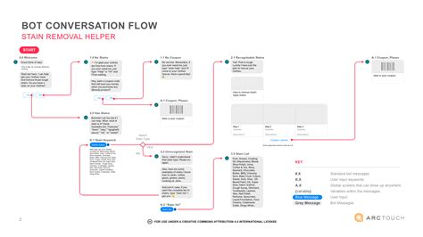 Creative Projects Workflow Diagram 183 Programming For Online Prototypes Chatbot Template