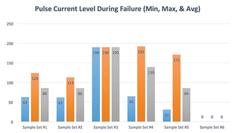schottky diode esd failure esd failure analysis of pv module diodes and tlp test methods in compliance magazine