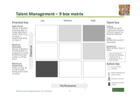 9 box template de 9 box grid potentieel performance optimaal ingezet